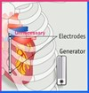 Electrodes and Generator causes that you cannot start Symmetrybody-concept.
